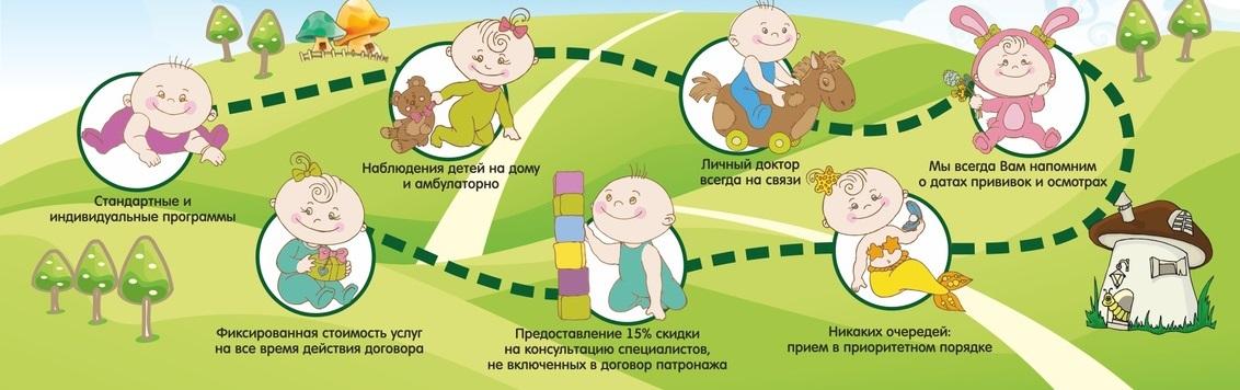 Патронаж детей